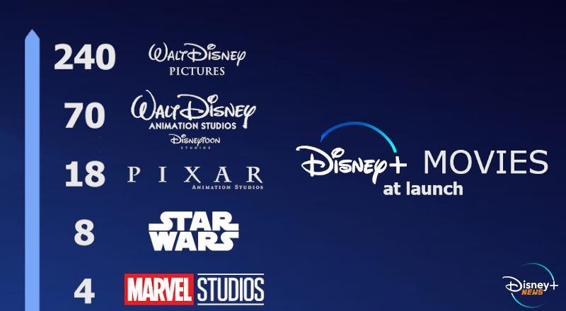 300 films sur Disney Plus