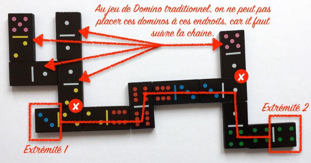 Erreurs de placement au jeu du Domino